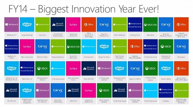 FY14-Biggest-Innovation-Year-Ever-WPC_0