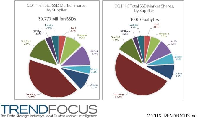Samsung-SSD-Shipments-TrendFocus-Q1-2016-Market-Share
