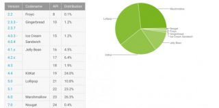 Android Nougat занимает лишь 0,4% рынка