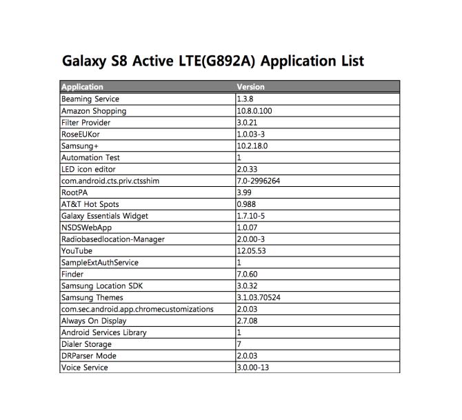 Galaxy S8 Active засветился на сайте Samsung
